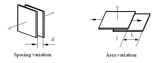 capacitive position displacement sensors  sensor transducer